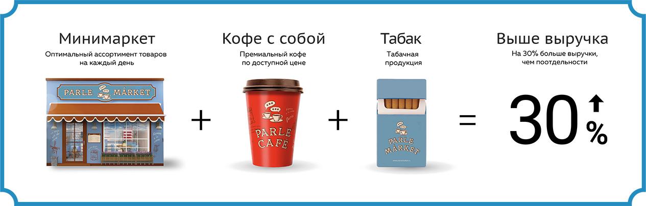 ParleMarket